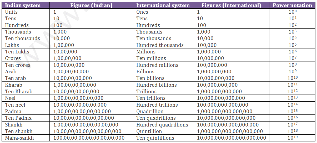Number System Introduction Indian And International Number System