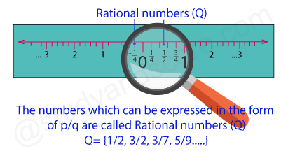 Rational numbers, p/q form, Q