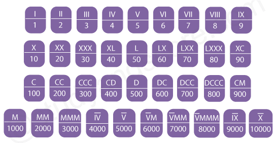 Number System Roman Number System Studyscore