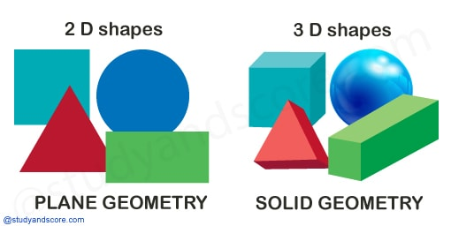 Basic Geometry Objects, geometry for competitive exams, geometry, Point, Line, Line Segment, Ray, Angle, Plane