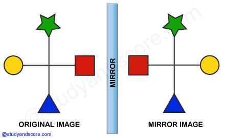 Mirror images, general aptitude, non verbal reasoning, clock based, figure based, alpha numeric, alphabet,number based, mirror reflections, inversion