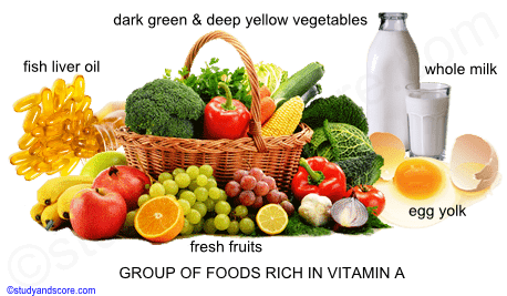 structure of vitamin A, alpha tocopherol, sources of vitamin A, deep yellow fruits and vegetables, milk, egg, dark green leafy vegetables