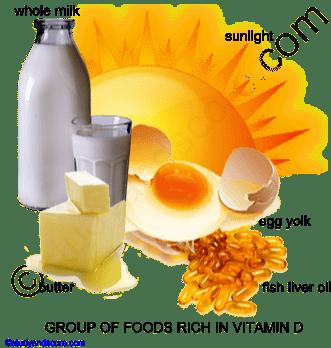 Vitamin D Cholecalciferol Source Deficiency And