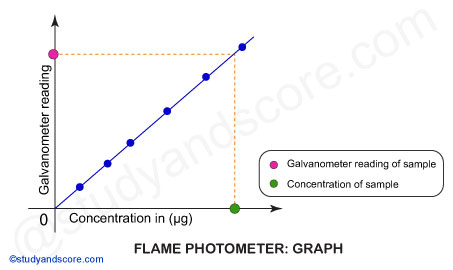 Flame Photometer graph, flame photometer readings, galvanometer readings, sample concentration
