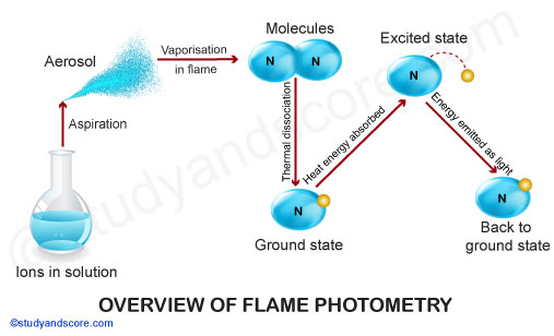flame photometer working principle