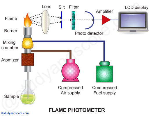 Flame Photometer Principle, Components, Working Procedure, Applications, Advantages And Disadvantages