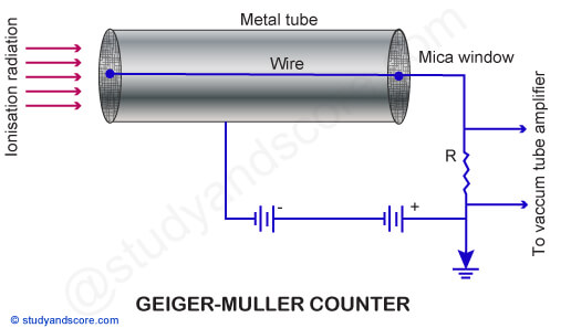 Geiger Muller Counter  Construction  Principle  Working